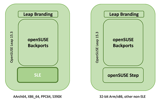Leap_with_openSUSE_Step_architecture_comparison